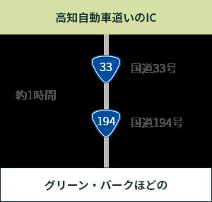 高知自動車道いのICから
